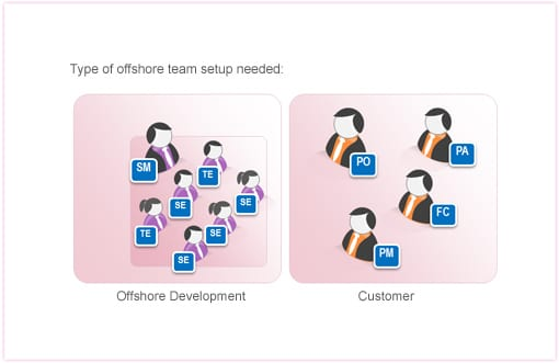 team setup for mature products