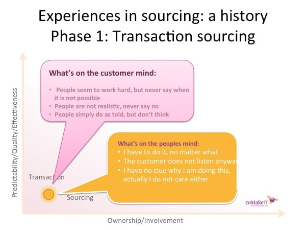 History offshoring transaction
