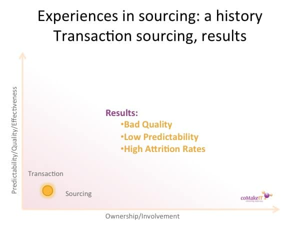 History offshoring transaction results