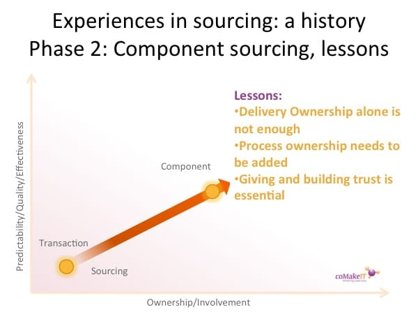 History offshoring component lessons