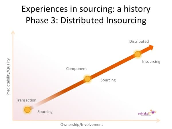 History offshoring insourcing