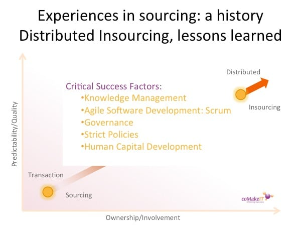 History offshoring insourcing lessons