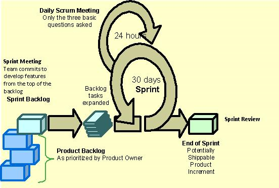 Introduction to Scrum: An Agile Software Development Methodology