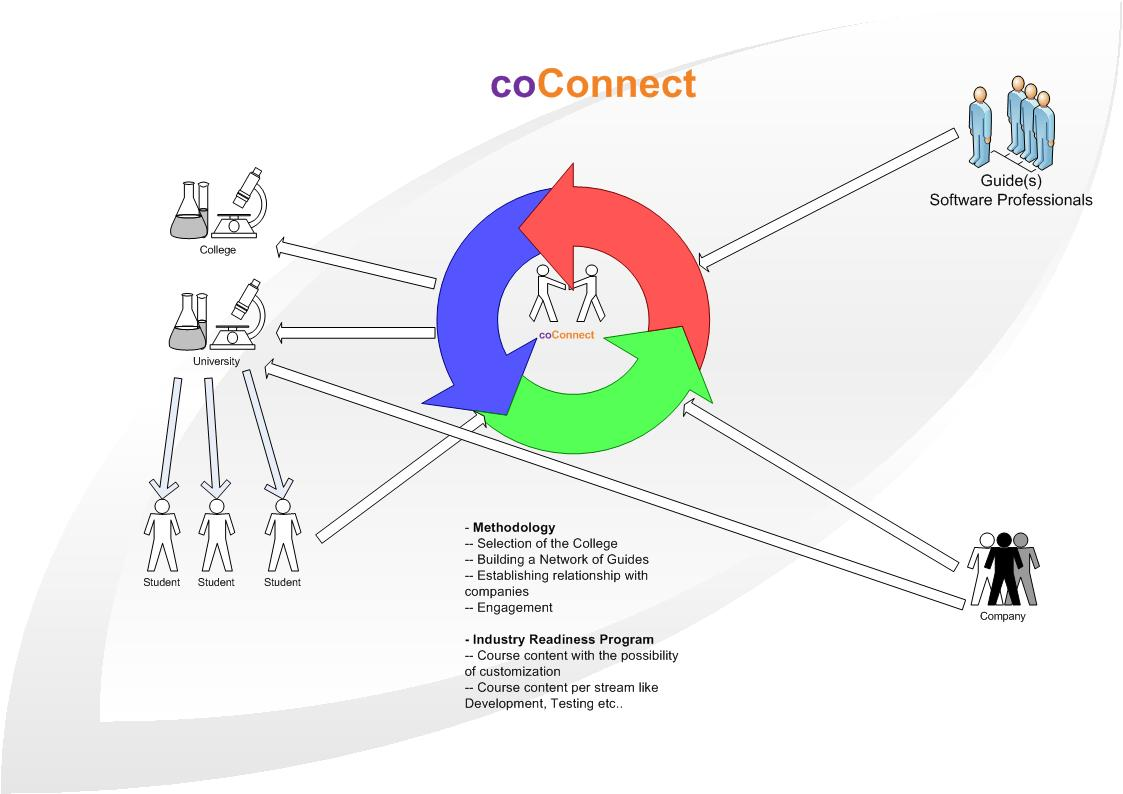 coconnect