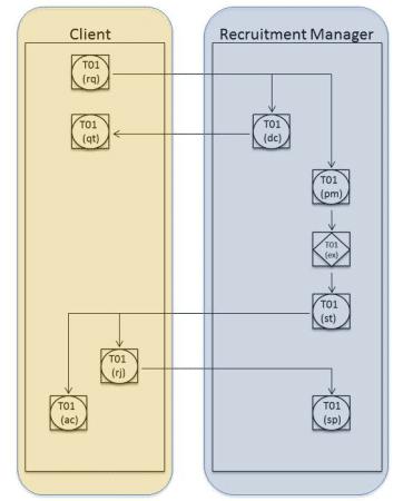 Figure 2: root process --