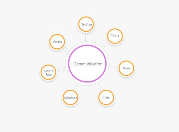 communication in distributed teams