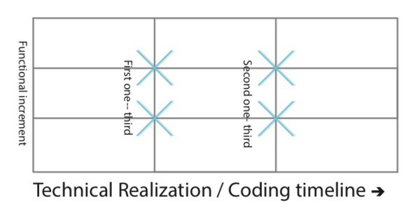 The 'Rule of Thirds' in Agile Testing