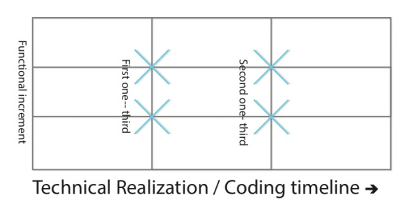 software testing rule of thirds