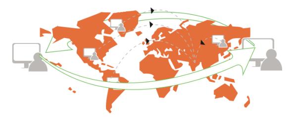 Top Global Software Companies