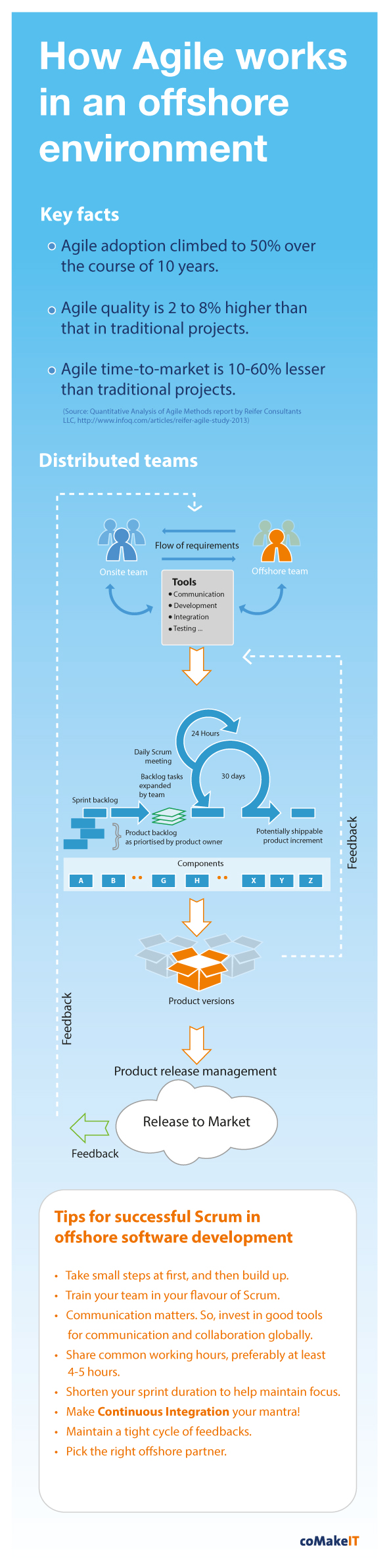 Agile Offshoring Infographic