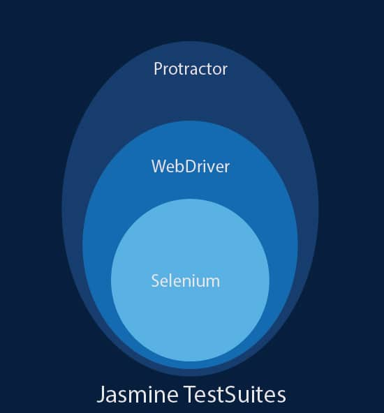 Automated web application testing