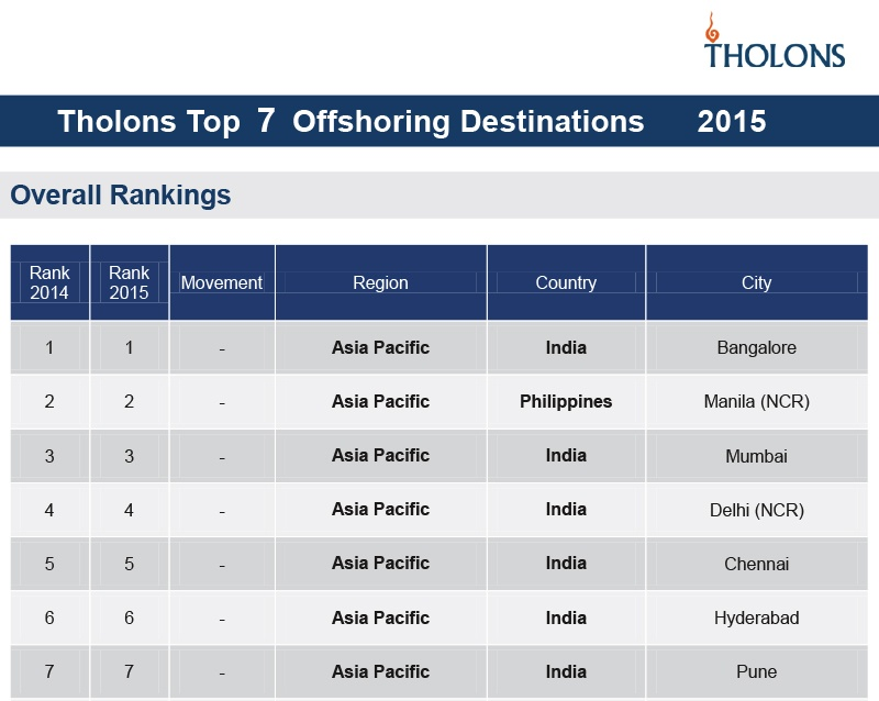 Tholons Top Countries for Software Offshoring