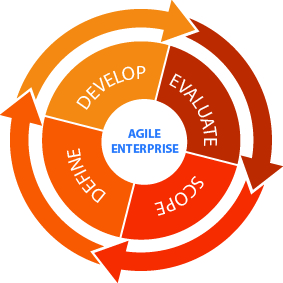 agile transformation strategy