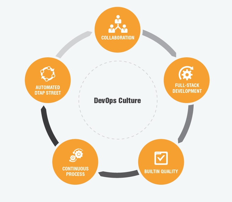 Cultural transformation is crucial for DevOps success