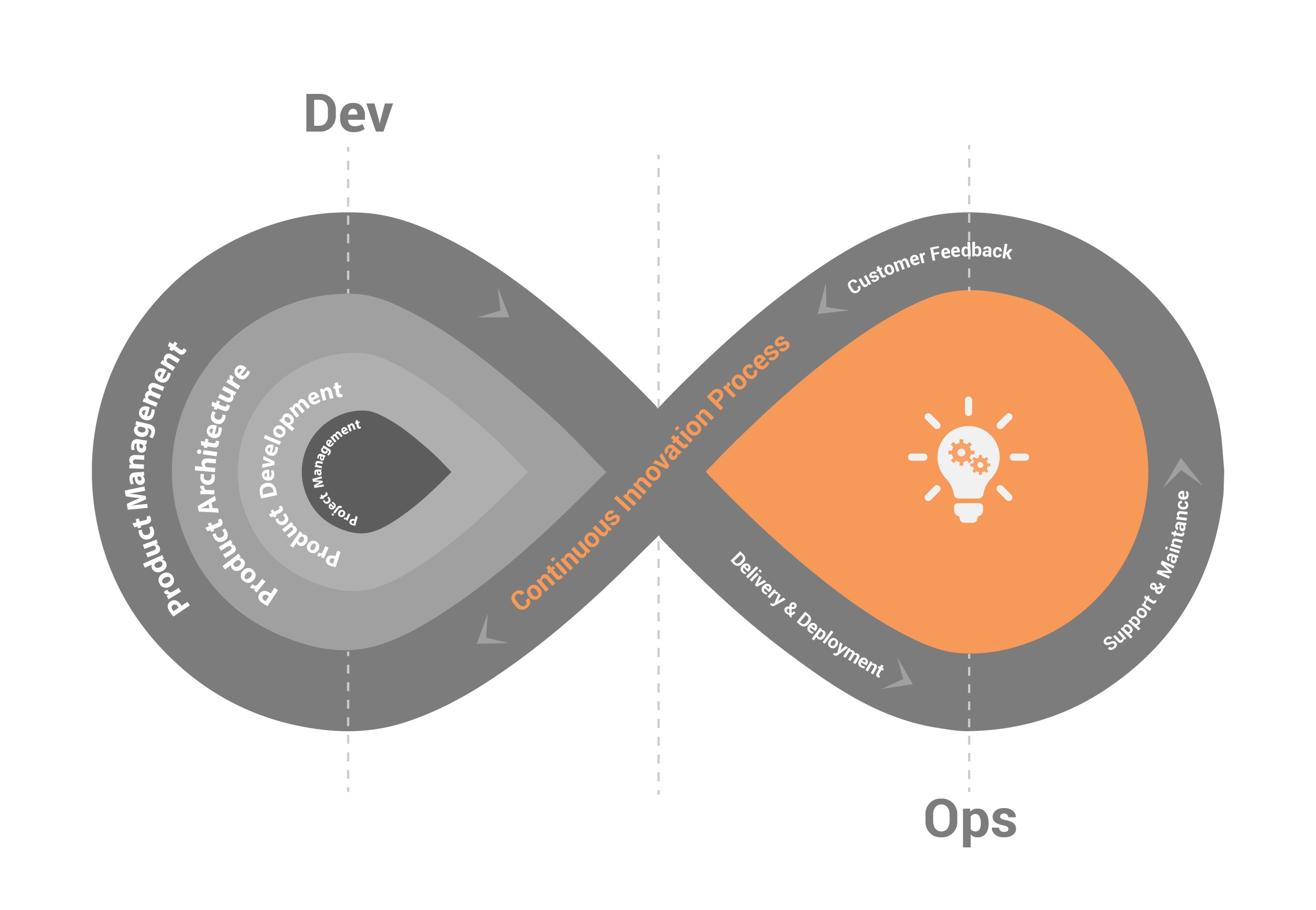 DevOps Continuous Process