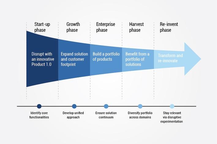 product roadmap management