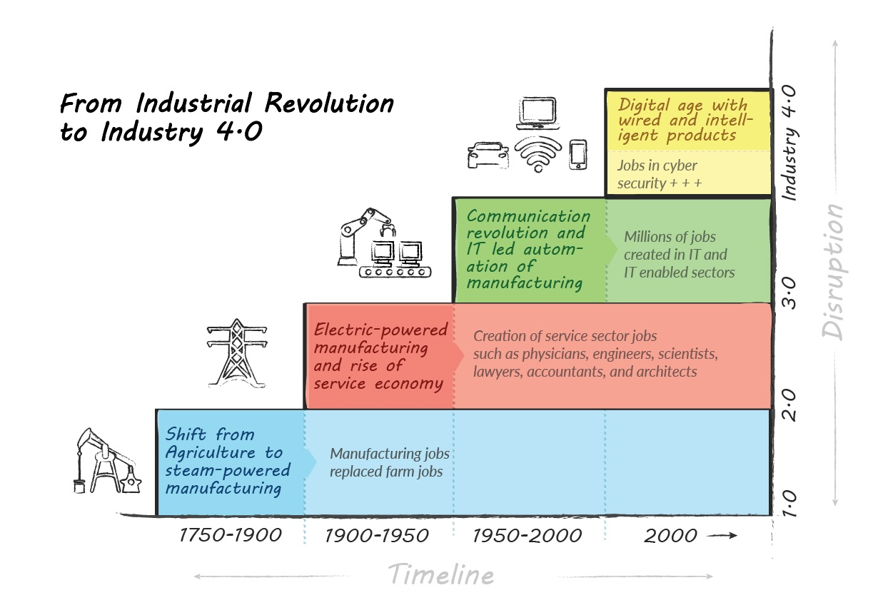 From Industrial Revolution to Industry 4.0.jpg