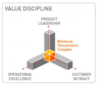 value discipline.png