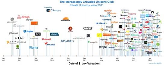 unicorn-trends.jpg