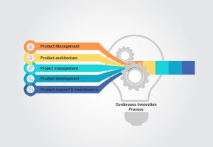 6 P's for continuous innovation in software development