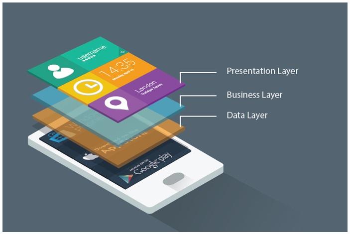 A primer on Hybrid Mobile Applications