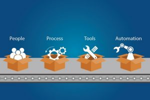Blueprint for building a software factory