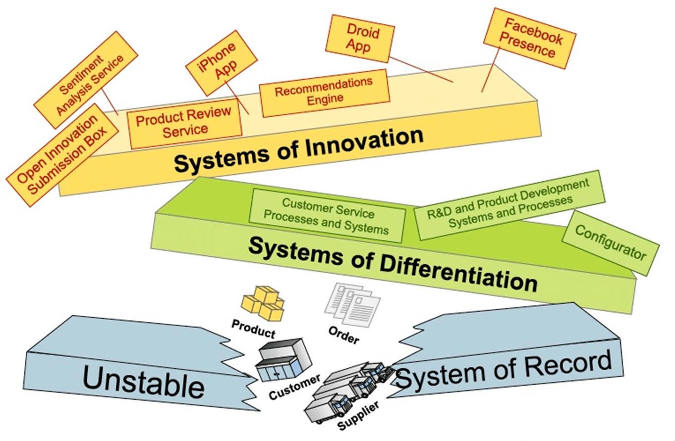 Evolution-of-software-systems