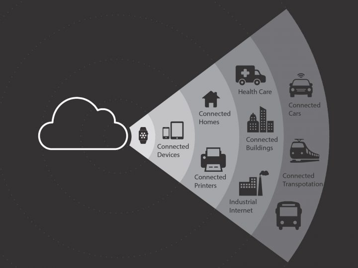 Impact of IoT on Product Innovation