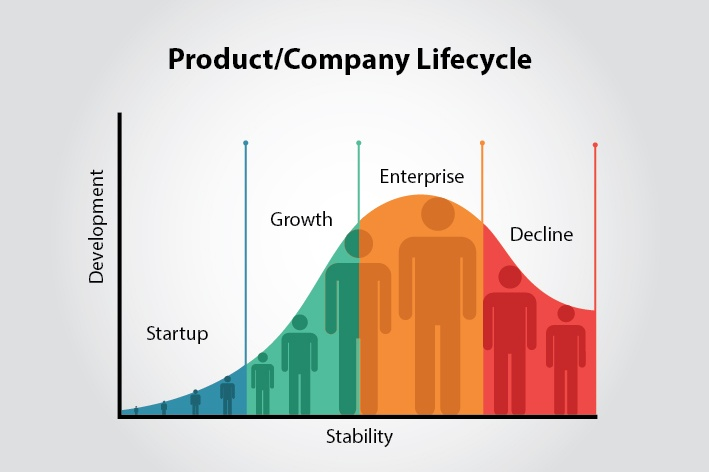 Is your organizational structure aligned with your product life cycle?