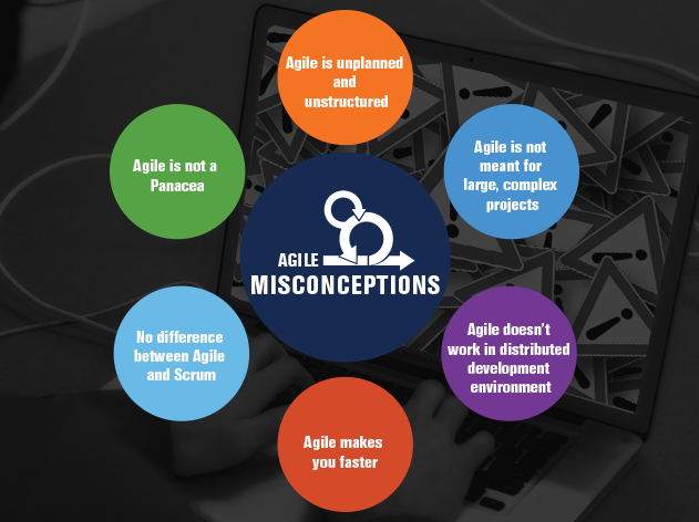 Common Misconceptions About Agile Software Development