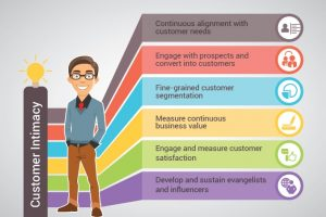 Customer Intimacy in 'The Age of The Customer'