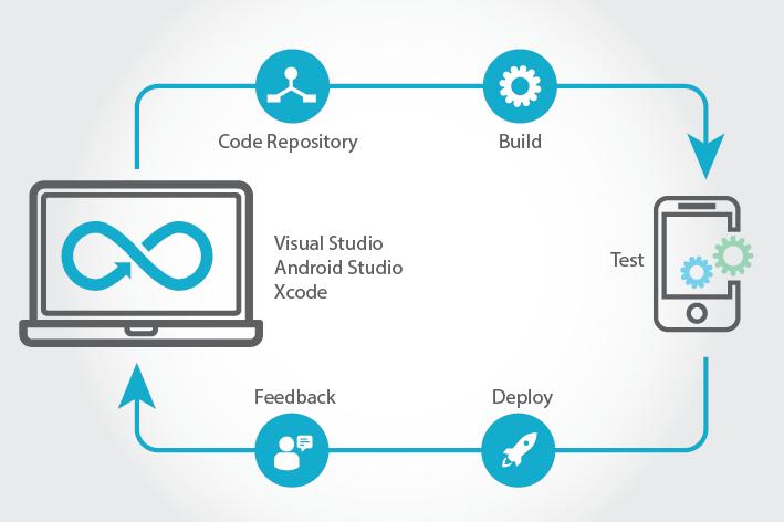DevOps For Mobile Application Development