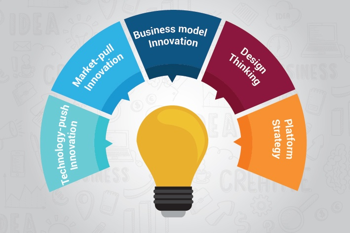 Innovate or perish – product leadership demands a mix of innovation strategies