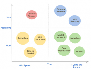 Distributed Innovation for Software Product Companies