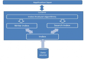 Improving Search & Query with Lucene