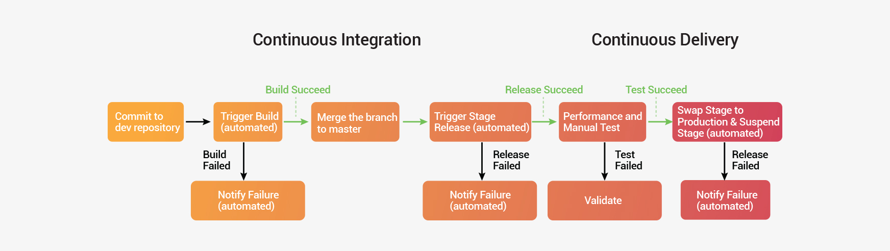 Practical Implementation of DevOps Step by Step