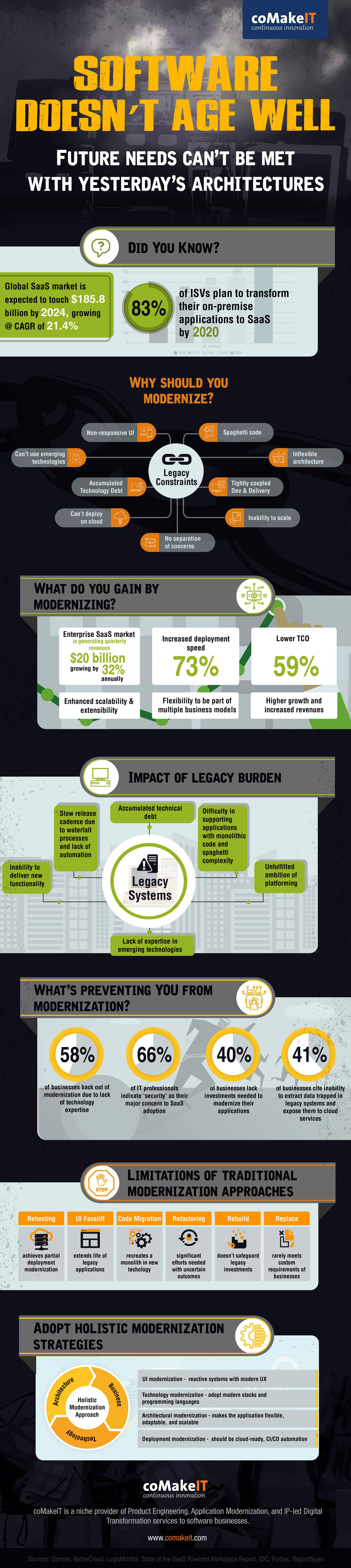 Application Modernization Infographic – Software doesn't age well