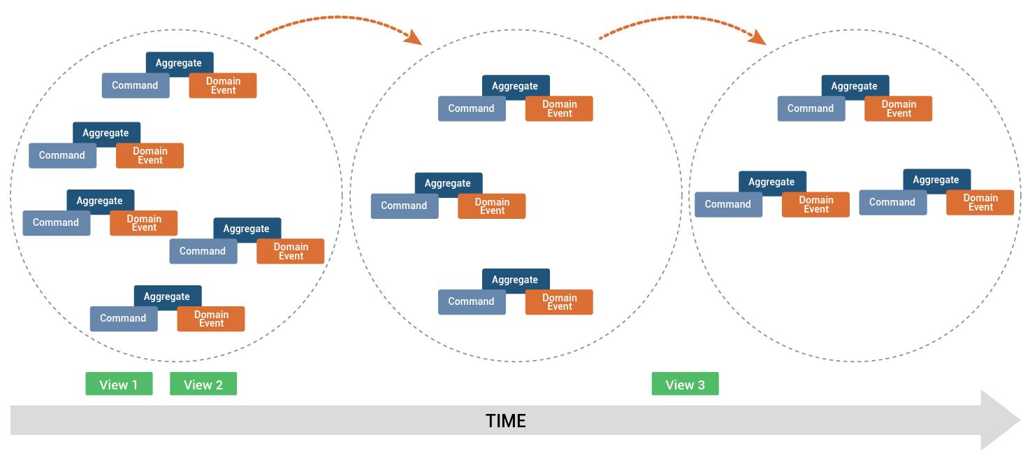 aggregate-time