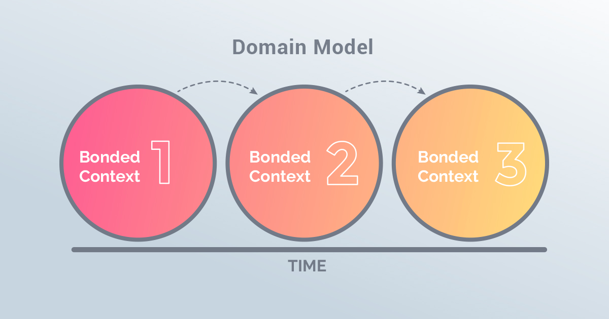 Transform with Domain Model for successful Application Modernization