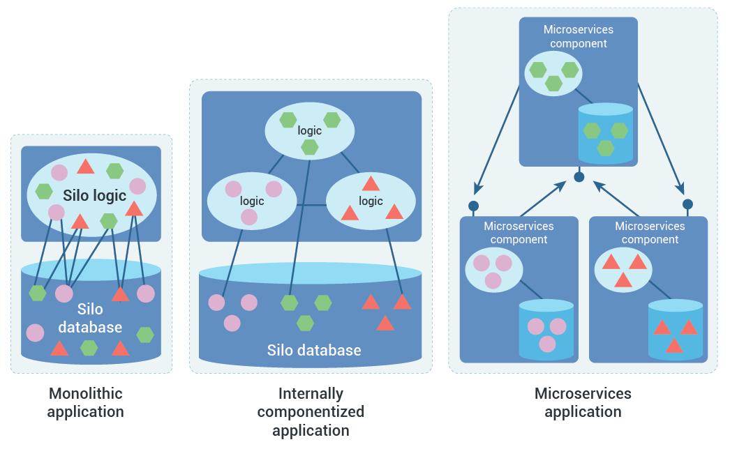 multi-horizon application transformation