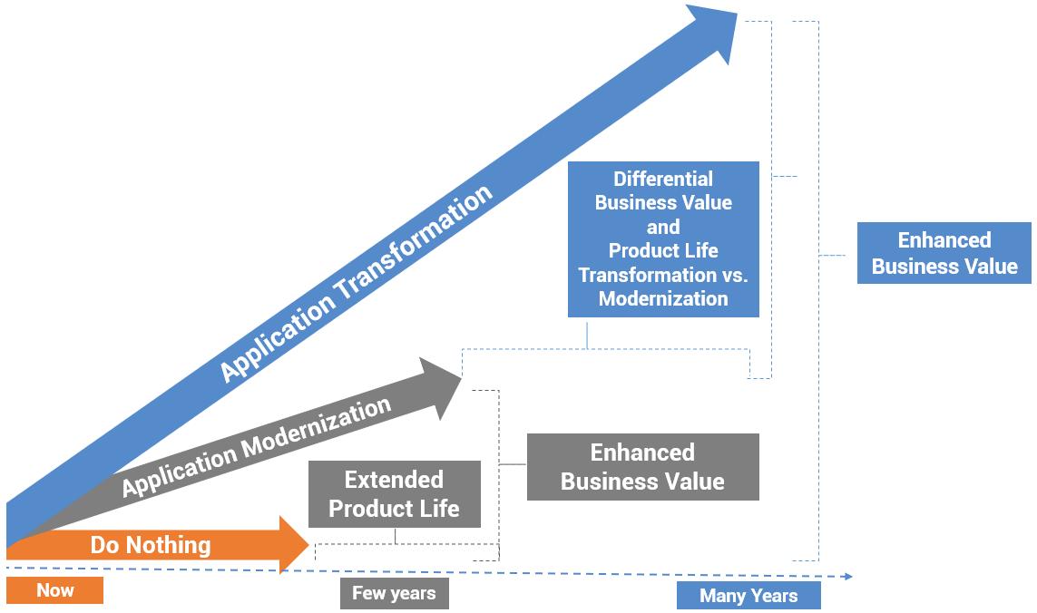 application transformation