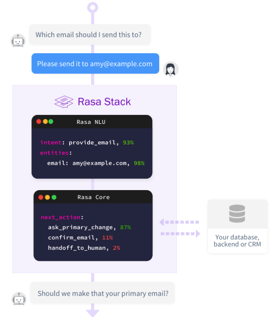 Build and deploy a conversational Chatbot in minutes