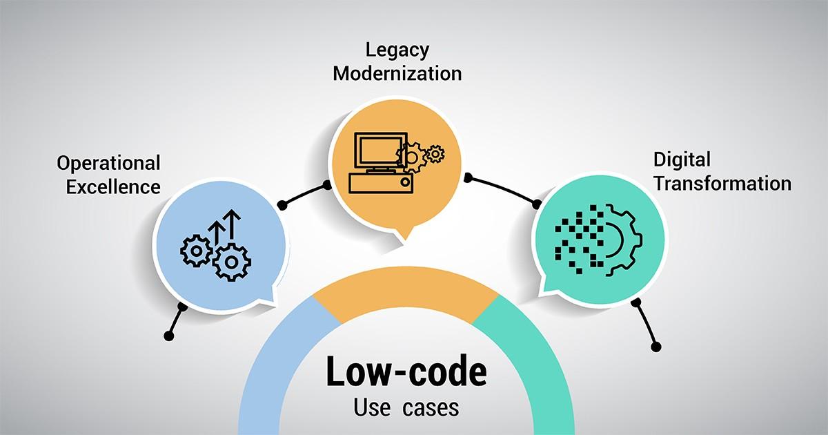 best low code platforms