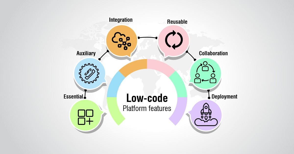 Guide to evaluate Low-code platforms