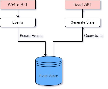 Event sourcing and CQRS in Action