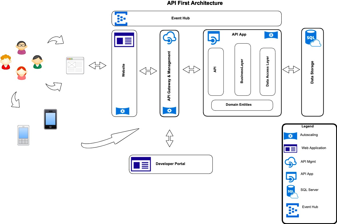 A primer on API-First Strategy