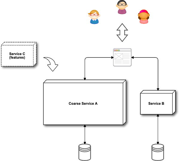 Orchestration - A symphony of Microservices