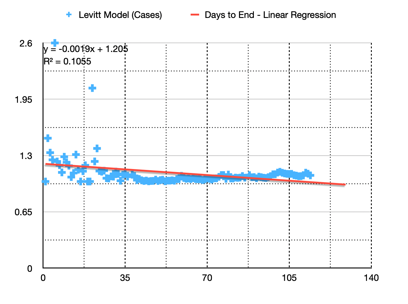 A model to predict when Covid-19 tapers off