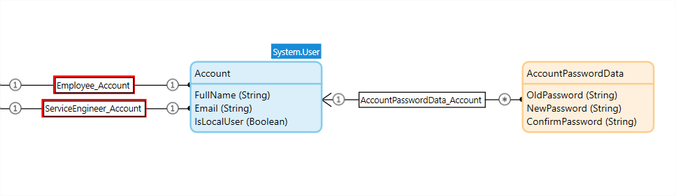 Part 3 – Guide to Mendix Domain Model And Pages