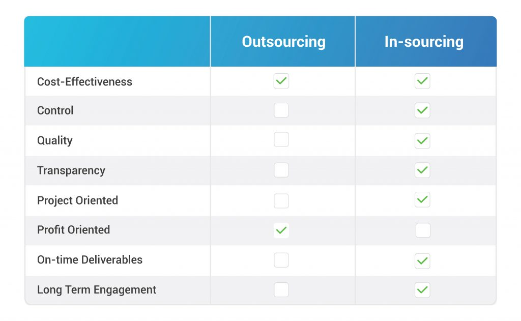 Outsourcing versus Insourcing (Dedicated Teams)
